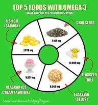 Looking for the Top 5 Foods With Omega 3 Fatty Acids? We've got you covered - check out this link!