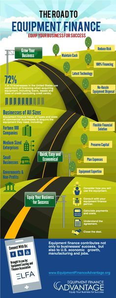 Infographic: The Road to Equipment Finance