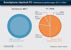Smartphone vs PC (2011)