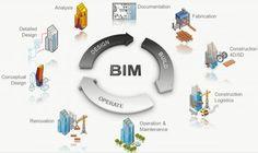 Tecnología BIM: desde el concepto hasta la finalización | Tekniikka Blog