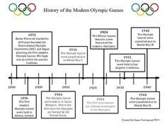 This is a timeline of the history of the modern OlympicsThe idea for the revival of the Olympic Games began in 1892when Baron Pierre de Coubertin of France founded the International Olympic Committee and began planning the first modern Olympic Games.The questions require students to not only use the timeline to locate information, but some of the questions require math computation as well.I have other timelines available.