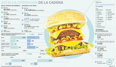 El efecto McDonald's en el debate por los nuevos impuestos Mcdonalds, Hamburger, Ethnic Recipes, Food, Finance, Deserts, Hamburgers, Meals, Yemek