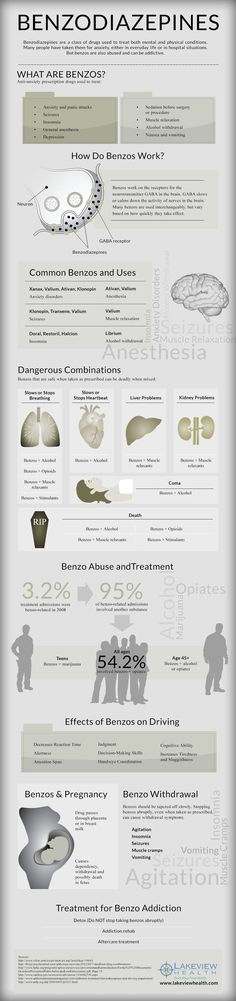 Benzodiazepines: What are Benzos, Effects and Usage Infographic?