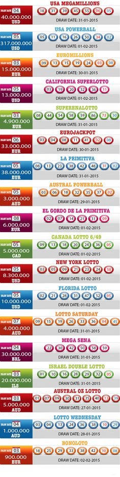 New Result available 2015.02.03 http://www.bestoflotto.com/lottery-results.html