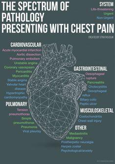 Spectrum of pathology presenting with chest pain Cardiac Nursing, Nursing Mnemonics, Nursing Tips, Nursing Notes, Nursing Programs, Funny Nursing, Emergency Medicine, Physician Assistant, Nursing Students
