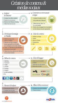 Processus de création et de diffusion de contenu sur les médias sociaux Content marketing and social media