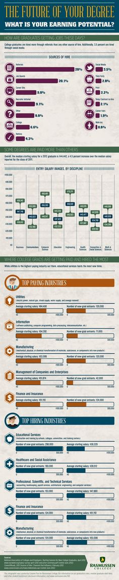 What College Majors Have the Most Earning Potential ~ How to Get Hired
