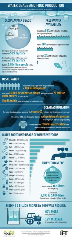 #WATER #SWD #RERSEARCH Water: Infographic Featured Interviews Sustainability The Interviews06/10/2015