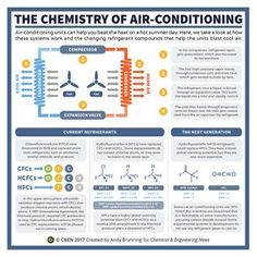 Periodic graphics: The chemistry of air-conditioning Chemistry Posters, High School Chemistry, Chemistry Lessons, Chemistry Teacher, Science Chemistry, Science Facts, Organic Chemistry, Physical Science, Science Education