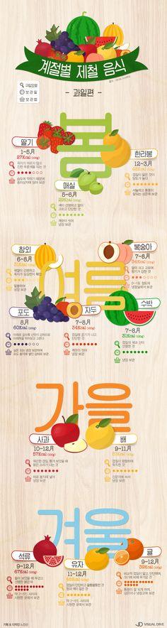 """저렴하고 맛있게 즐기는 """"당도 최고!"""" 제철과일 [인포그래픽] #fruit / #Infographic ⓒ 비주얼다이브 무단 복사·전재·재배포…"""