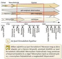 ábra az ipari forradalom fogalmának megértéséhez Fulton, History, Historia