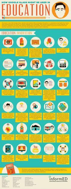 Google Glass: 30 mögliche Einsatzfelder in der #Schule #Infografik!via informED