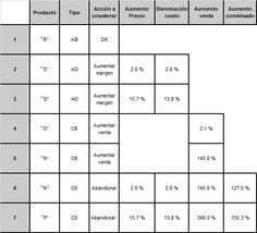 Análisis de la Mezcla de Ventas. Cuarta parte: Analizando la Matriz de Posicionamiento.