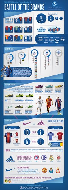 "Champions League ""Battle of the Brands"" #Infographic via Soccer Confidential"
