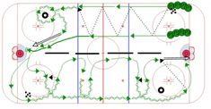 Over 550 Animated Hockey Drills For All Ages. Create practice plans for success! Dek Hockey, Rush Series, Hockey Drills, Hockey Training, Ice, Coaching, Exercise, Play, Sports
