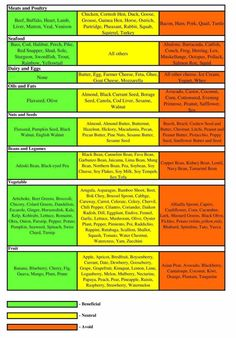 type o blood diet food list ... ***NOTE: it should have sweet potato in the green section, not plain potato***