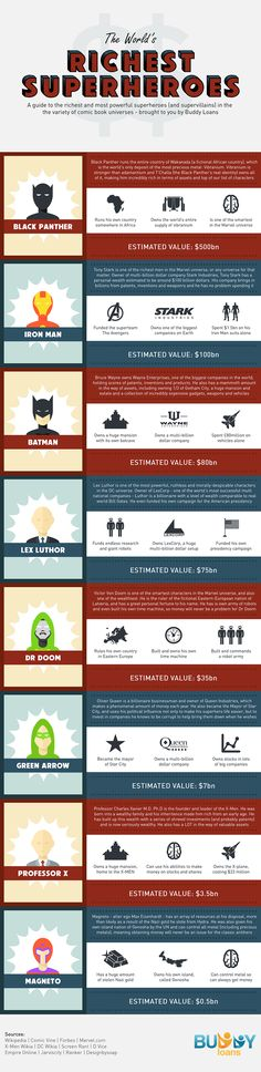 The World's Richest Superheros! I am slightly surprised that Black Panther is #1 with 500 Billion, but with that much Vibranium, what do you expect?