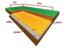 Construire un terrain de pétanque, ou un boulodrome, ne se fait pas au hasard. Il existe des règles pour que l'espace de jeu respecte les normes en vigueur, mais aussi pour en assurer la qualité. Quelques conseils: La pétanque peut se pratiquer sur tous...