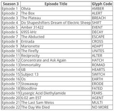 Fringe Season 3 Episode Guide and Glyph Codes.