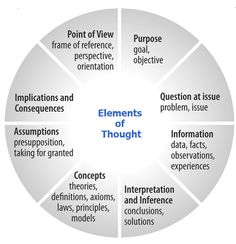 A Must Have Graphic on The Elements of Thought ~ Educational Technology and Mobile Learning Coaching, Pseudo Science, Higher Order Thinking, Instructional Design, Critical Thinking Skills, Mobile Learning, Educational Technology, Educational Leadership, Creative Thinking