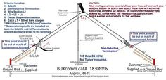 1830NVIS An ideal antenna for, Military, MARS, Apartment dweller, and restricted communities. No Antenna Tuner needed. - Click Image to Close