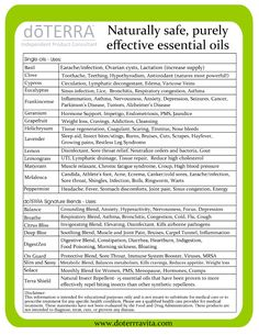 Essential Oils Usage Guide ~ doTERRA vita