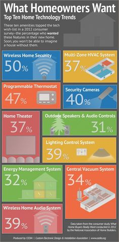 Home owners care about lighting control systems, security and energy management systems. Smart glass helps with all of these things! Visit smartglass.com INFOGRAPHIC: Top 10 home technology trends - A 2012 NAHB survey asked consumers which home technology features were on their wish-list, and these were the top 10 responses.