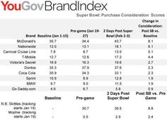Super Bowl Boosted Pepsi Buzz, McD's Purchase Consideration   Special: Super Bowl - Advertising Age