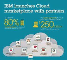 Ecommerce y Marketing: IBM inaugura Cloud Marketplace