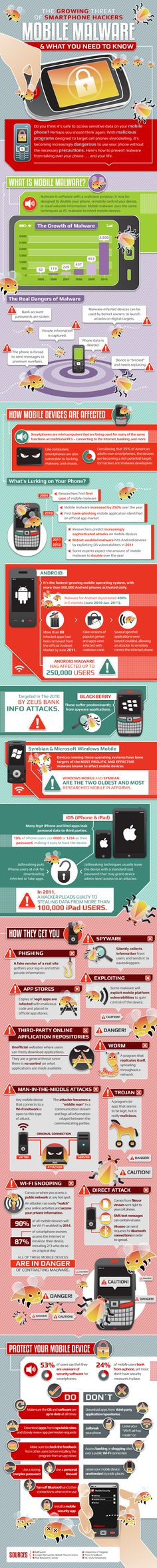 The growing Threat of Smartphone Hackers - Mobile Malware & what you need to know Infographic 2011 Mobile Security, Security Tips, Online Security, Web Security, Computer Technology, Computer Science, Computer Tips, Computer Programming, Energy Technology