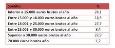 Figura1 Cuánto se gana (de verdad) en los medios sociales (sueldos y tarifas)