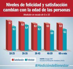 Personas entre 18 y 25 años están 2,3% más satisfechos y 2,4% más felices que los mayores de 60 (@DNP_Colombia)