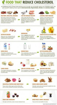 A low cholesterol diet plan can help to reduce bad cholesterol levels (LDL cholesterol) and increase HDL cholesterol, the good cholesterol. A low cholesterol diet plan can easily be implemented by the addition of foods Low Cholesterol Diet Plan, Foods To Reduce Cholesterol, What Causes High Cholesterol, Cholesterol Lowering Foods, Cholesterol Levels, Lower Triglycerides Diet, Lower Cholesterol Naturally, Eggs Cholesterol, Lowering Ldl