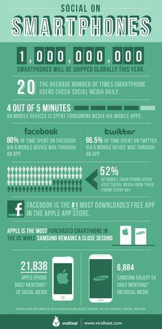 Social on smartphones