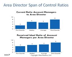 When comparing the span of control of area directors to account managers, most benchmark participants feel they can run leaner than they are currently- with a full additional account manager FTE on average reporting to each area director.
