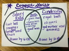 Comparing story elements in traditional and fractured fairy tales