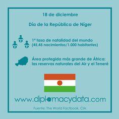 1ª tasa de natalidad del mundo (45,45 nacimientos/1.000 habitantes), tiene el área protegida más grande de África, las reservas naturales del Air y el Teneré. ¡Feliz día de la República de #Níger! #diplomacydata