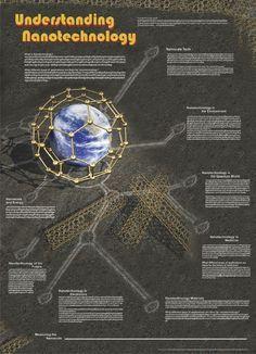 """Understanding Nanotechnology - Science Poster, 38x26"""""""