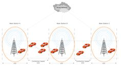 Inter-Vehicle Communication Systems