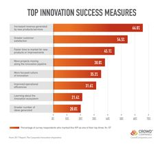 How Corporate Innovation Programs are Measuring Success