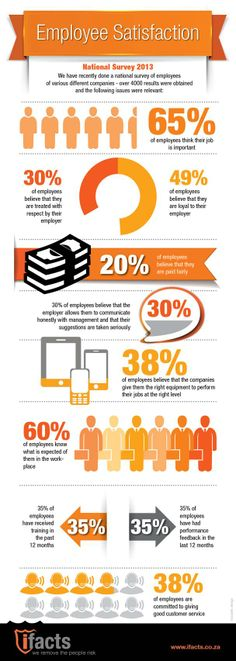 Employee Satisfaction Survey - Google Search | Infographics For