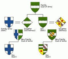 heraldry signs