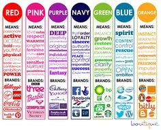 Signification des couleurs et marques associées