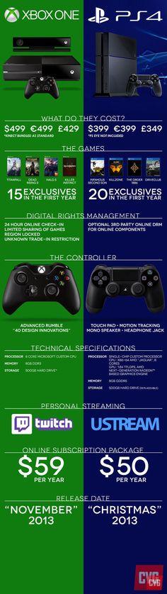 Xbox One vs PlayStation4