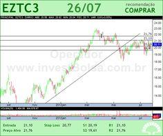 EZTEC - EZTC3 - 26/07/2012 #EZTC3 #analises #bovespa