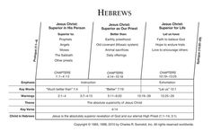 Book of Hebrews Overview - The author of the letter to the Hebrews remains shrouded in mystery. Even early in the church's history, a Christian as learned as Origen had to admit his ignorance of the true author of Hebrews. Several theories regarding the author's identity have been proposed over the years, but all of them contain significant problems.. Charles Swindoll