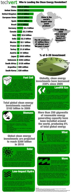 Who is Leading the Clean Energy Revolution? | Visit our new infographic gallery at visualoop.com/
