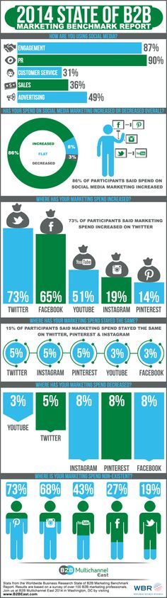 2014 State of Social Marketing Benchmark Report [Infographic] - Infographic B2b Social Media Marketing, Marketing Report, Marketing Automation, Inbound Marketing, Business Marketing, Content Marketing, Online Marketing, Business Infographics, Marketing Technology