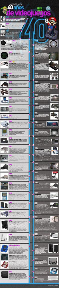 Timeline de las consolas de videojuegos #infografia