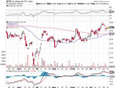 Read information on how to use bollinger bands Bollinger Bands, Gold Miners, Stock Charts, Moving Average, Year Of Dates, Tesla Motors, Dow Jones, Day Trading, Investors